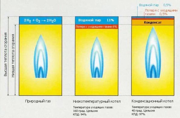 экономичность газового котла