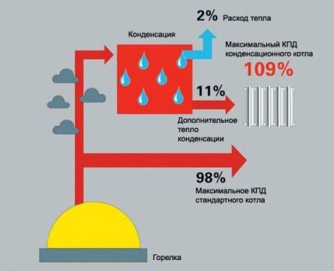 эффективность газового котла