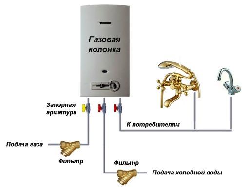 блок газовой колонки с коммуникациями
