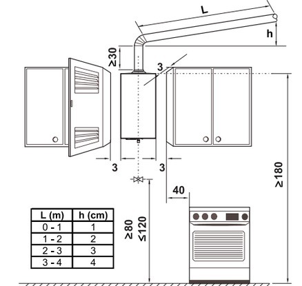 установка колонки на кухне
