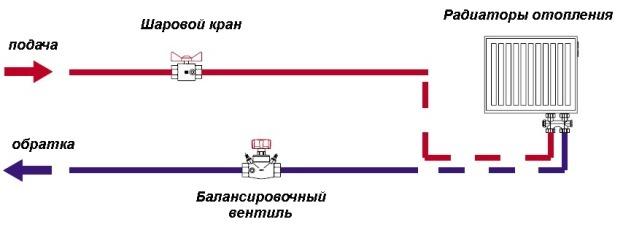 установка балансировочного крана