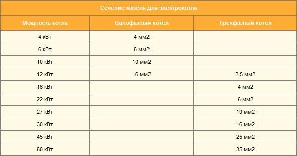 Схема установки электрического котла отопления