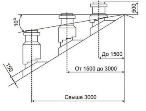 схема дымовыводящих труб