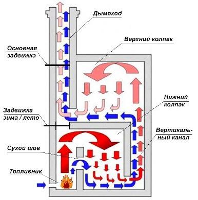 разделение потока газов