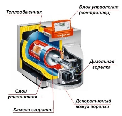 устройство теплогенератора на солярке