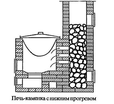 печь для бани с нижним прогревом