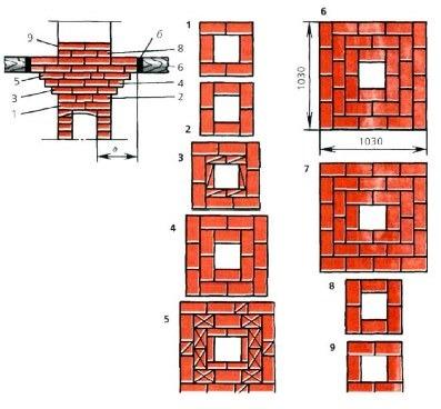 строительство дымохода