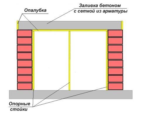 устройство опалубки мангала