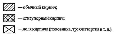 обозначения в тексте