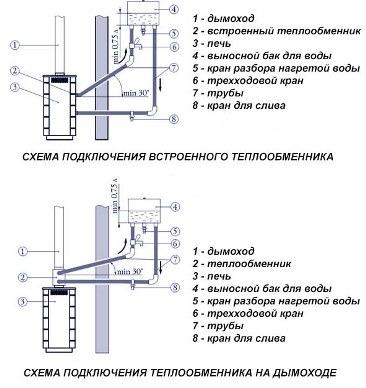 схема установки отопительного агрегата