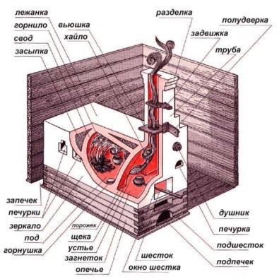 Конструкция русской печи схема