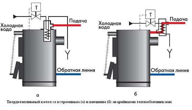 Защитный теплообменник для твердотопливных котлов Пластины теплообменника Kelvion NT 500T Новосибирск
