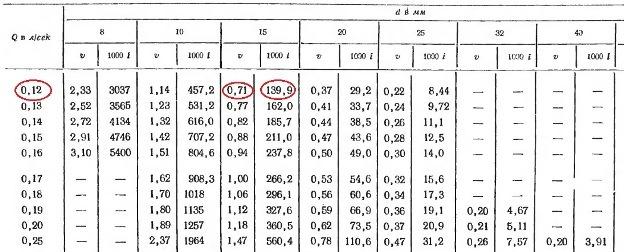 таблица вычисления напора насоса