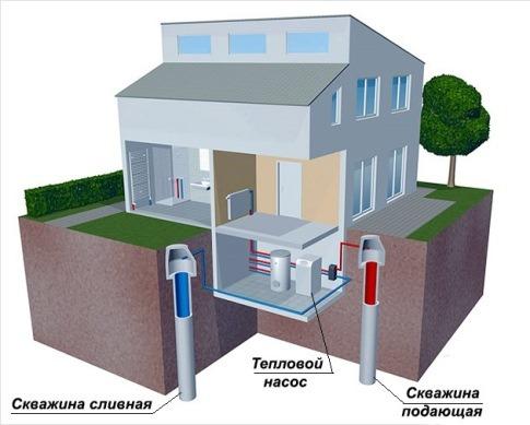 обеспечение частного дома тепловой энергией