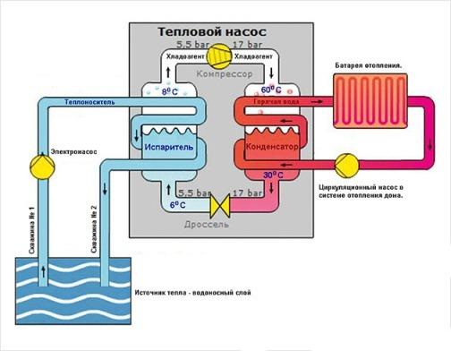 отопление дома с применением теплового насоса