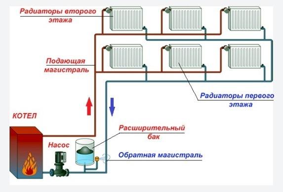 отопительная система с принудительной циркуляцией