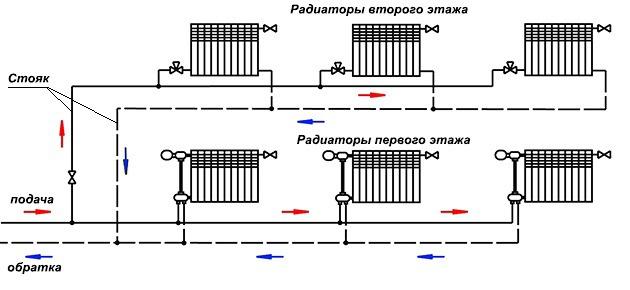 система отопления с вертикальным стояком