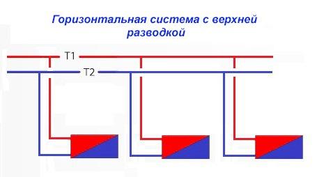 горизонтальная система с верхней разводкой