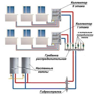 система отопления с распределительной гребенкой