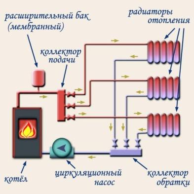 система отопления с распределительным коллектором