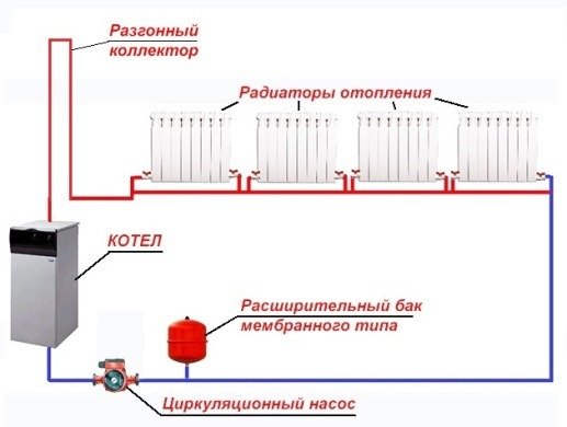 Отопление частного дома водяное по круговое без насоса