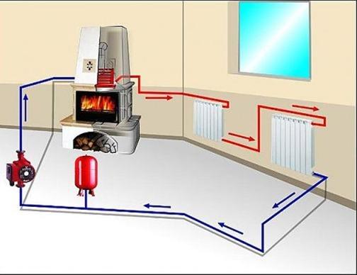 Как сделать паровое отопление