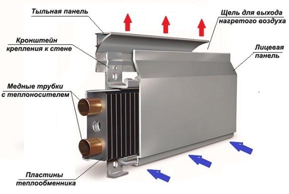 устройство обогревателя плинтусного типа