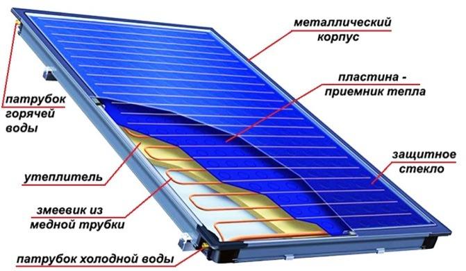 устройство солнечных батарей
