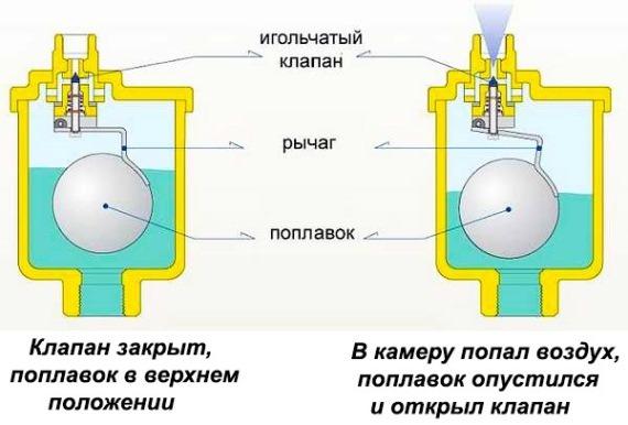 Фото отопление и водоснабжение, воздухоотводчики автоматический поплавковый воздухоотводчик