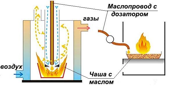 печь на жидком топливе