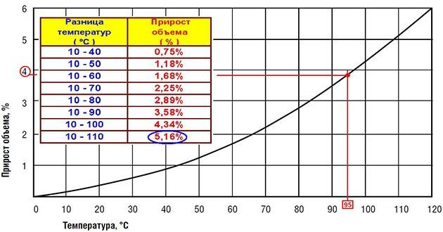 показатели расширения воды в результате нагрева