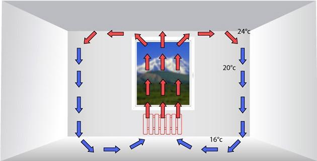 отопление водяным радиатором