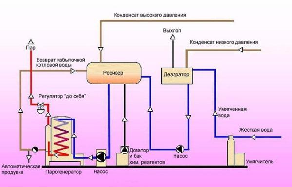 Схема паровой системы