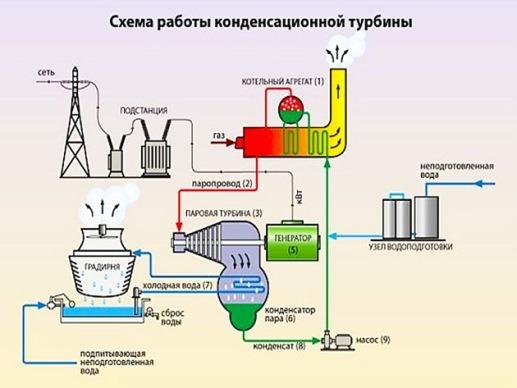 принцип работы конденсационной турбины