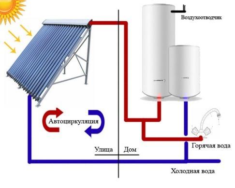 монтаж альтернативного источника тепла