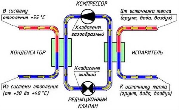 рабочий цикл теплового насоса