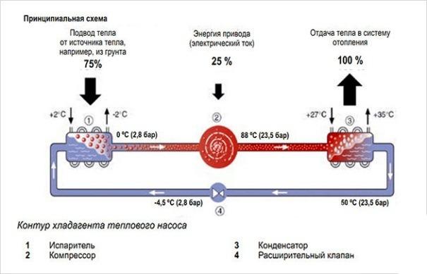 принципиальная схема теплонасоса
