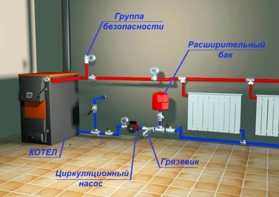 правило установки насоса в системе отопления