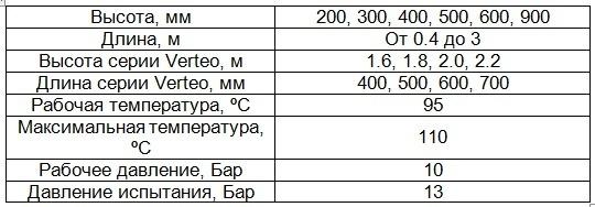 общие технические параметры радиаторов Kermi