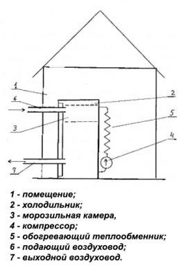 схема теплового насоса сделанного своими руками