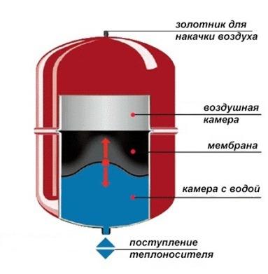 разрез бака для системы отопления