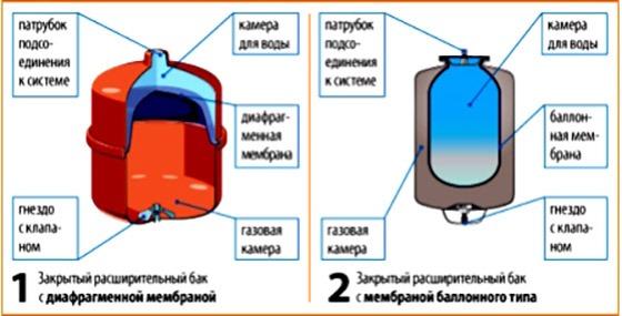 виды резиновых мембран