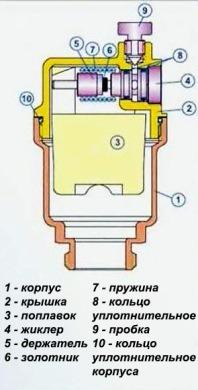 конструкция воздухоотводчика