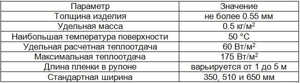 технические характеристики обогревателей ПЛЭН