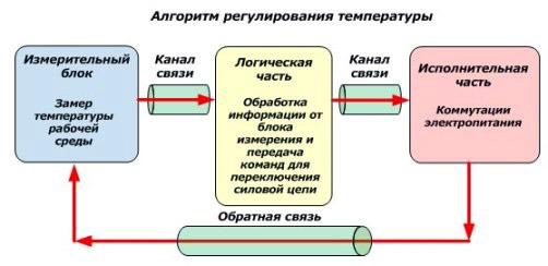 последовательность регулирования температуры для системы отопления