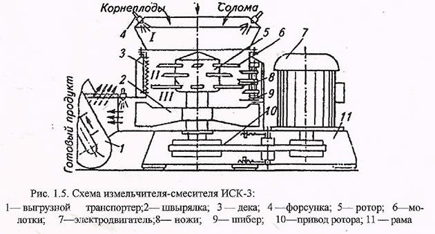 схема измельчителя соломы