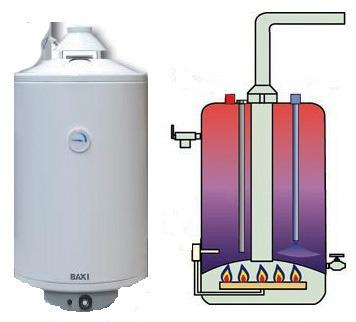 газовый аппарат горячего водоснабжения