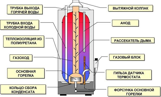 оборудование для нагрева воды при помощи газа