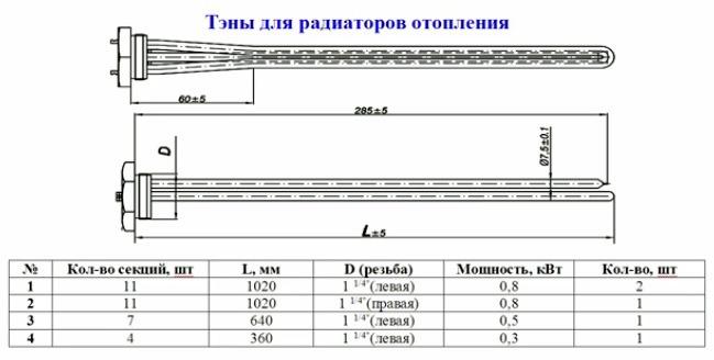 технические параметры тэнов для радиаторов отопления