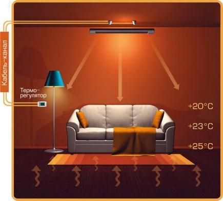 приборы инфракрасного обогрева помещения